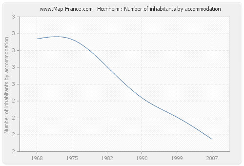 Hœnheim : Number of inhabitants by accommodation