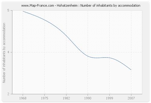 Hohatzenheim : Number of inhabitants by accommodation
