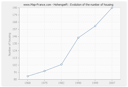 Hohengœft : Evolution of the number of housing
