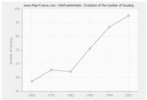 Hohfrankenheim : Evolution of the number of housing