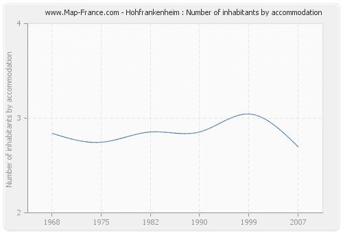 Hohfrankenheim : Number of inhabitants by accommodation