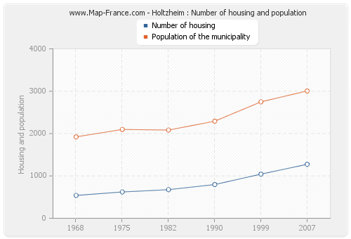 Holtzheim : Number of housing and population