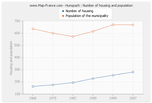 Hunspach : Number of housing and population