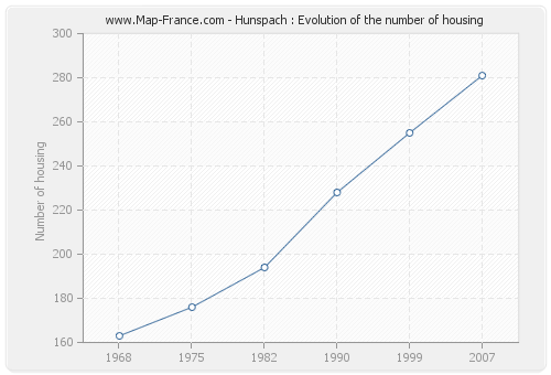 Hunspach : Evolution of the number of housing