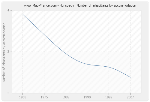 Hunspach : Number of inhabitants by accommodation
