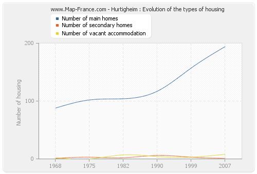 Hurtigheim : Evolution of the types of housing