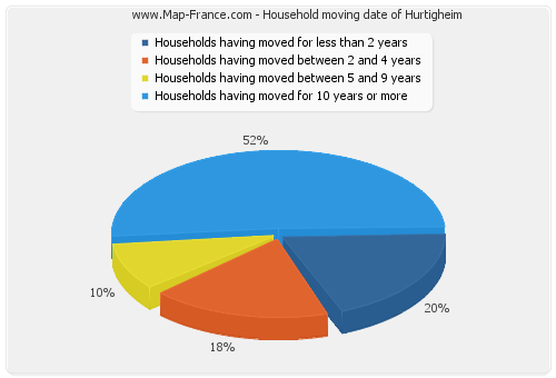Household moving date of Hurtigheim