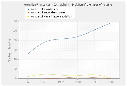 Ichtratzheim : Evolution of the types of housing