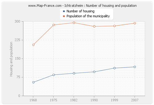 Ichtratzheim : Number of housing and population