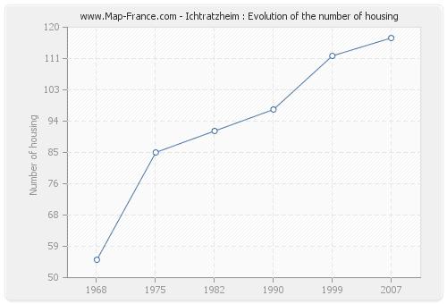 Ichtratzheim : Evolution of the number of housing