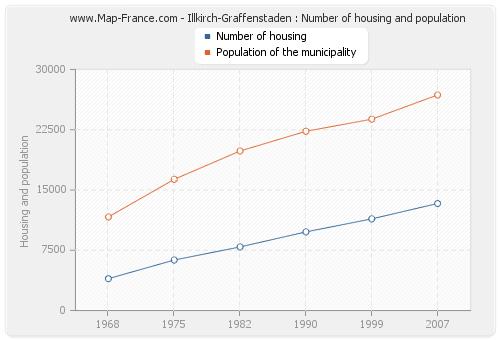 Illkirch-Graffenstaden : Number of housing and population