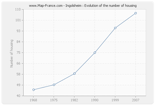 Ingolsheim : Evolution of the number of housing