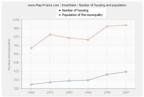 Innenheim : Number of housing and population