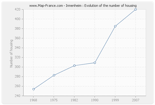 Innenheim : Evolution of the number of housing