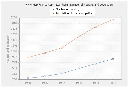 Ittenheim : Number of housing and population