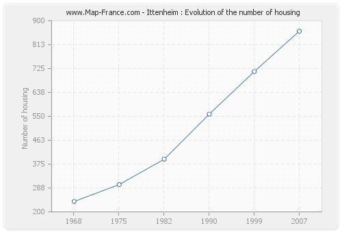 Ittenheim : Evolution of the number of housing