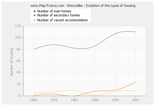 Itterswiller : Evolution of the types of housing