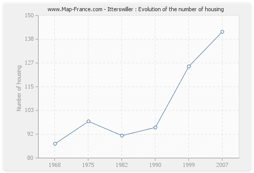 Itterswiller : Evolution of the number of housing