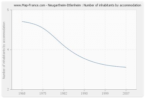 Neugartheim-Ittlenheim : Number of inhabitants by accommodation