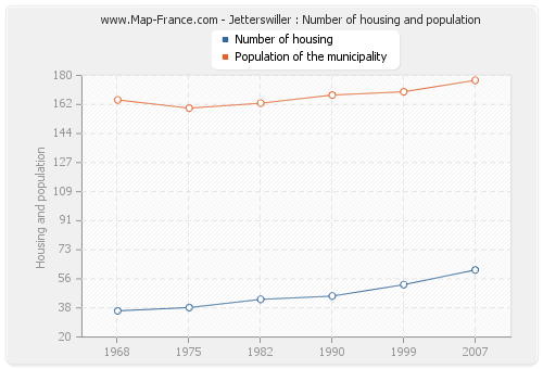 Jetterswiller : Number of housing and population