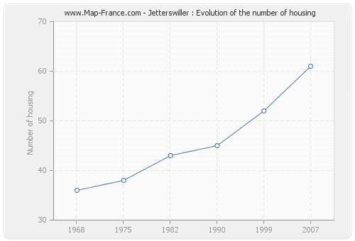 Jetterswiller : Evolution of the number of housing