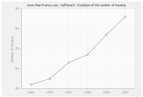 Keffenach : Evolution of the number of housing