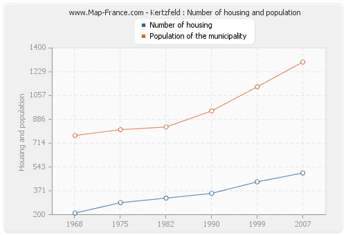 Kertzfeld : Number of housing and population