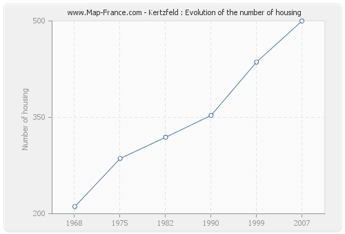 Kertzfeld : Evolution of the number of housing