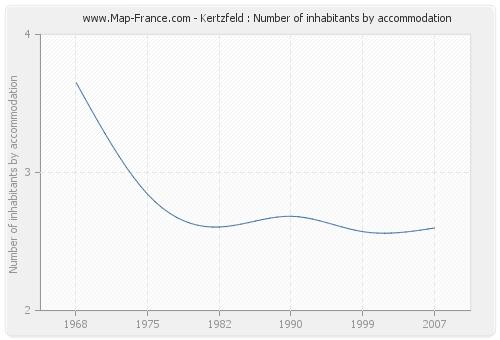 Kertzfeld : Number of inhabitants by accommodation