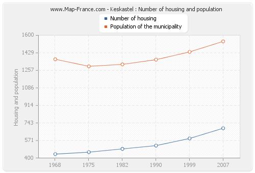 Keskastel : Number of housing and population