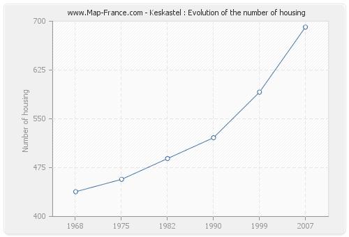 Keskastel : Evolution of the number of housing