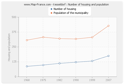 Kesseldorf : Number of housing and population
