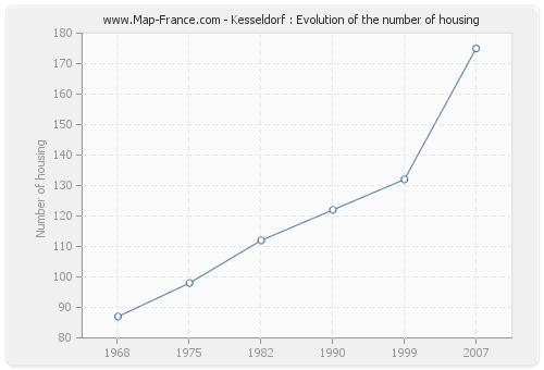 Kesseldorf : Evolution of the number of housing