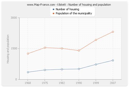 Kilstett : Number of housing and population