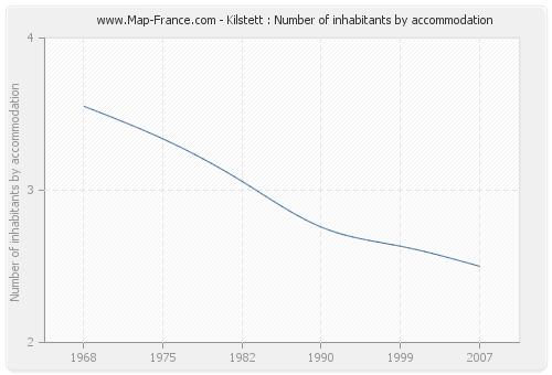 Kilstett : Number of inhabitants by accommodation