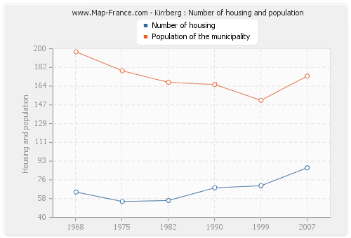 Kirrberg : Number of housing and population