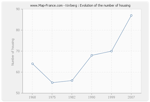 Kirrberg : Evolution of the number of housing
