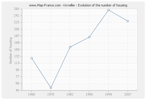 Kirrwiller : Evolution of the number of housing