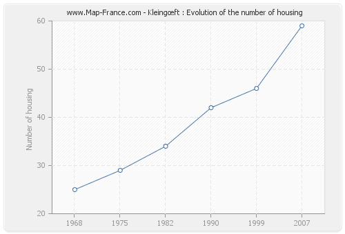 Kleingœft : Evolution of the number of housing