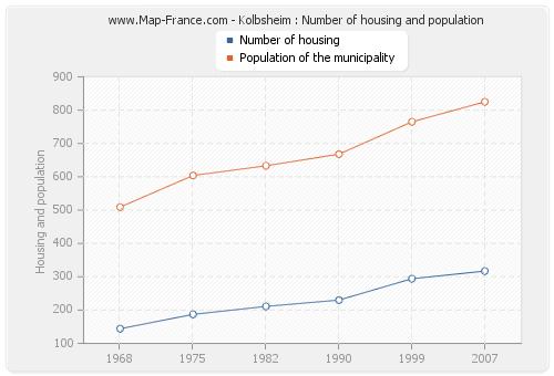 Kolbsheim : Number of housing and population