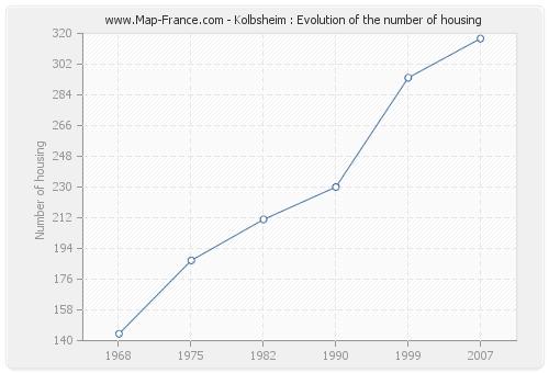 Kolbsheim : Evolution of the number of housing