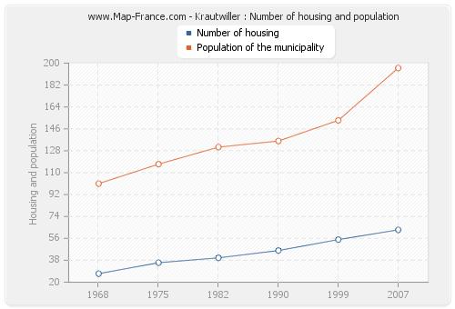 Krautwiller : Number of housing and population