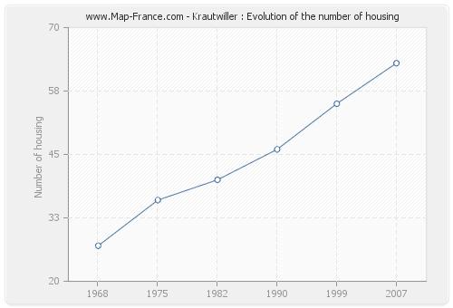 Krautwiller : Evolution of the number of housing