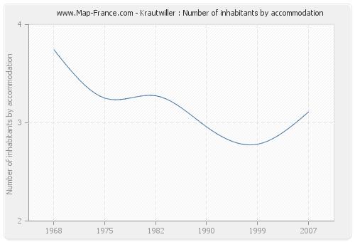 Krautwiller : Number of inhabitants by accommodation