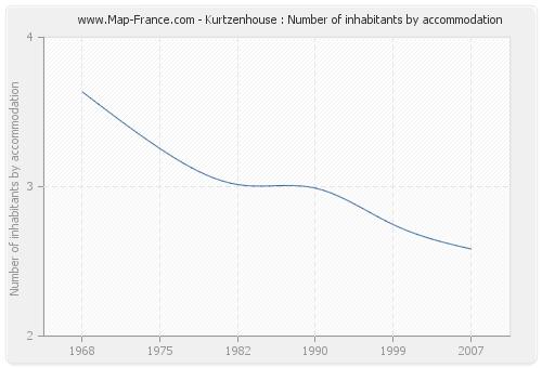 Kurtzenhouse : Number of inhabitants by accommodation