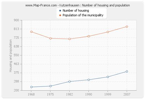 Kutzenhausen : Number of housing and population