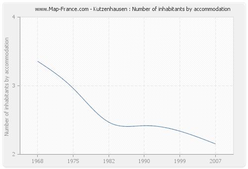 Kutzenhausen : Number of inhabitants by accommodation