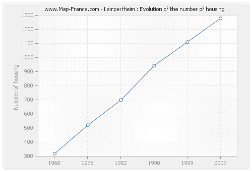 Lampertheim : Evolution of the number of housing