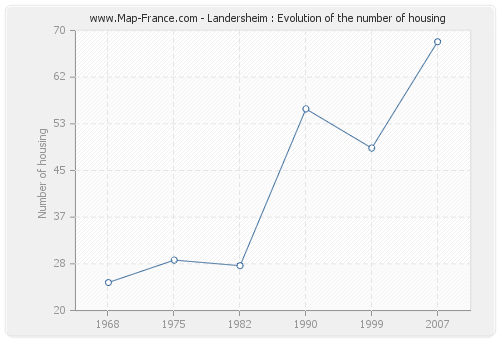 Landersheim : Evolution of the number of housing