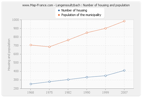 Langensoultzbach : Number of housing and population